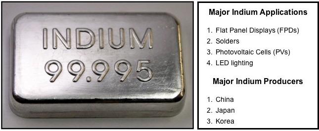 Indium Uses