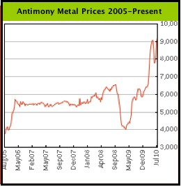 Sb-Prices (2005-2010)
