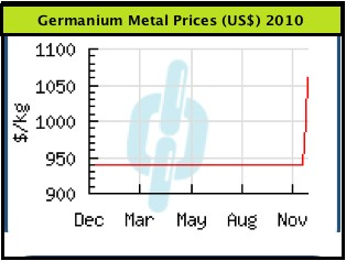Ge-Prices 2010