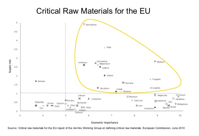 Critical Raw Material Graph