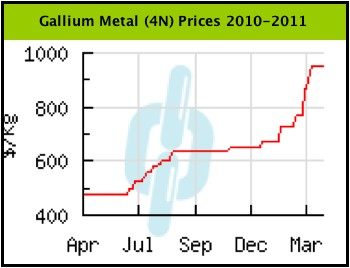 Gallium April 2011