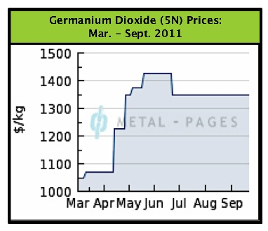 GeO2 Prices Mar-Sept. 2011