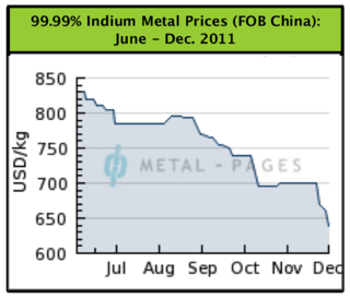 Indium Prices Jun-Dec 2011