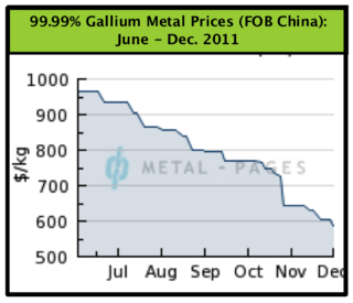 Gallium Prices Jun-Dec. 2011