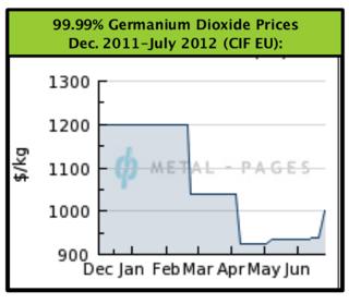 Ge-Market 201207