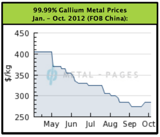 GalliumPrices201210