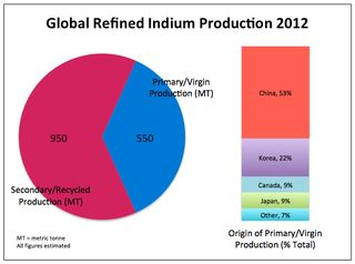 Global Indium Production 2012