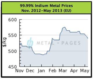 4N Indium Prices Nov.-May 2013
