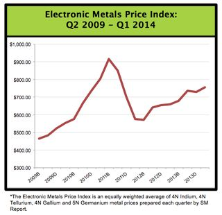 Electronic Metal Price Index (20140328)