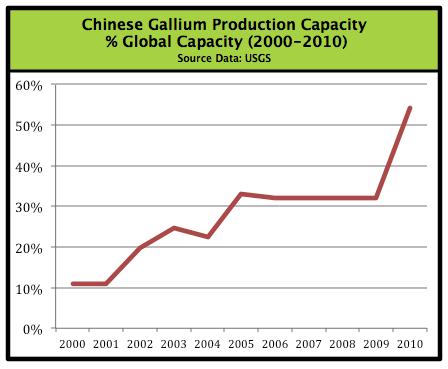 Chinese gallium production