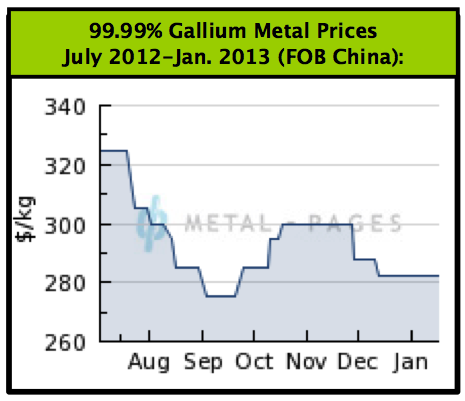 Gallium Prices