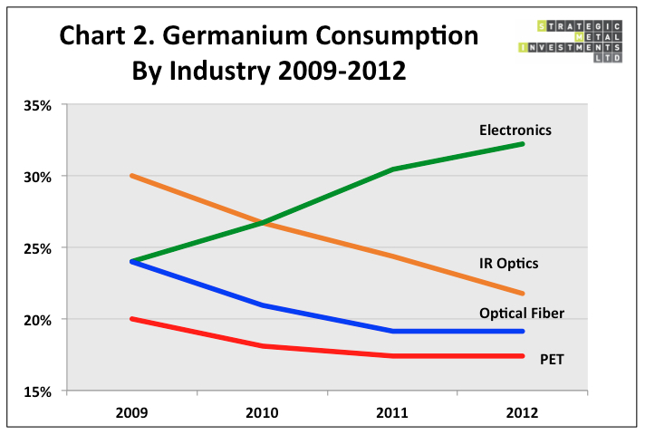 Germanium Consumption