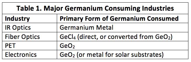 Germanium Consumption