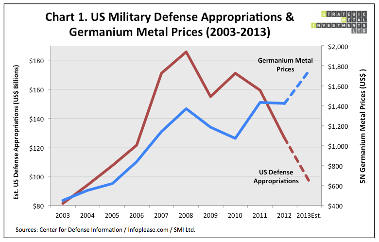 germanium prices and military spending